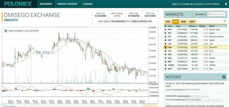 Kenali 7 Tempat Trading Bitcoin Terpercaya dan Mudah ...