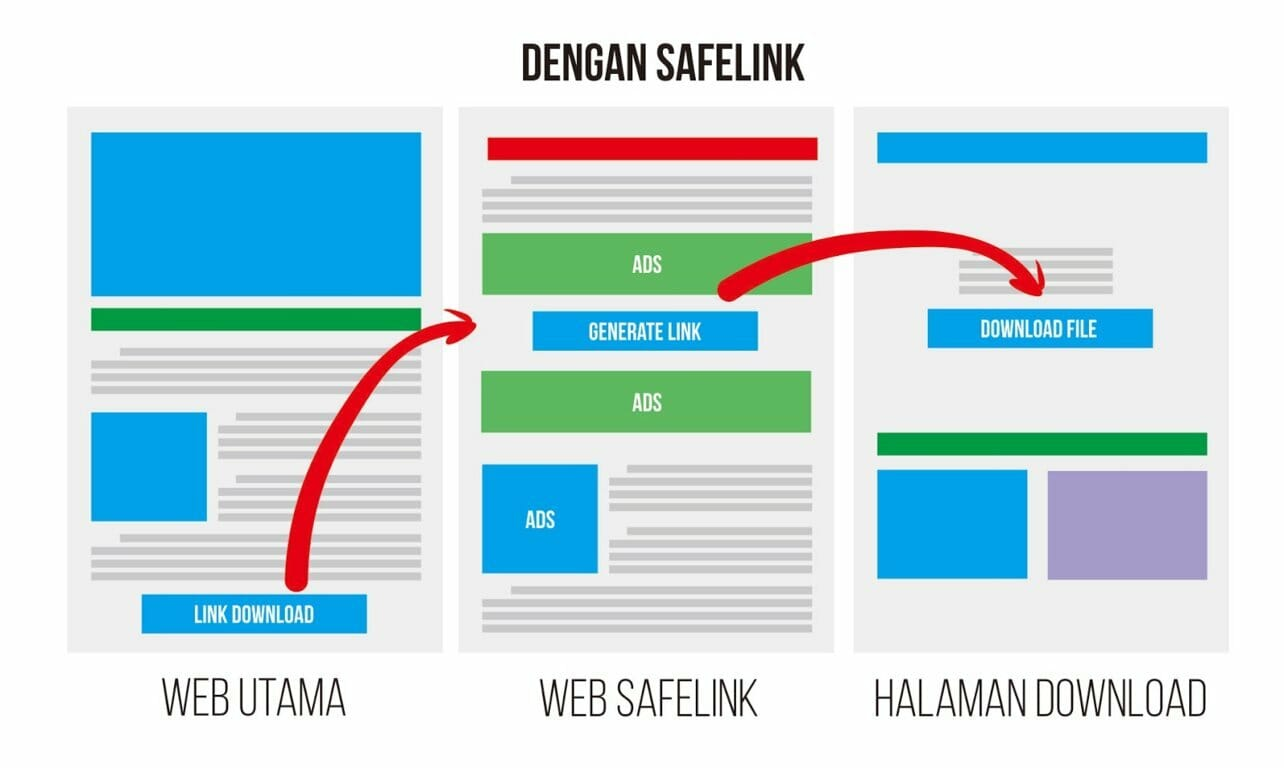 Apakah Blog Safelink Menguntungkan